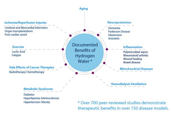 Les bénéfices de l'eau hydrogénée appuyés par plus de 700 études