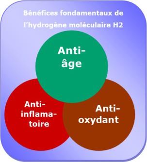 EcoGénèse Bénéfices de l'hydrogène moléculaire H2
